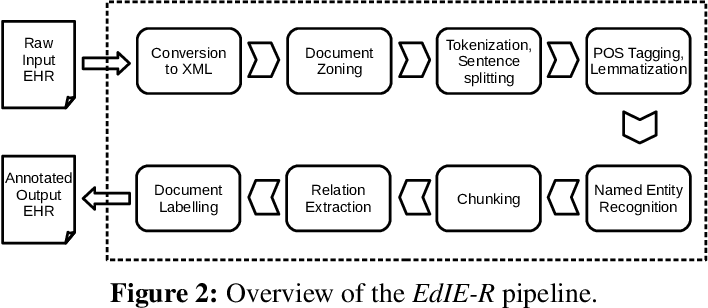 Figure 4 for Named Entity Recognition for Electronic Health Records: A Comparison of Rule-based and Machine Learning Approaches