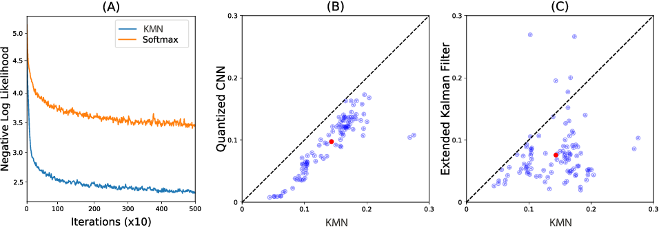 Figure 2 for The Kernel Mixture Network: A Nonparametric Method for Conditional Density Estimation of Continuous Random Variables