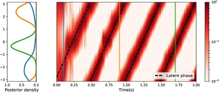 Figure 3 for The Kernel Mixture Network: A Nonparametric Method for Conditional Density Estimation of Continuous Random Variables