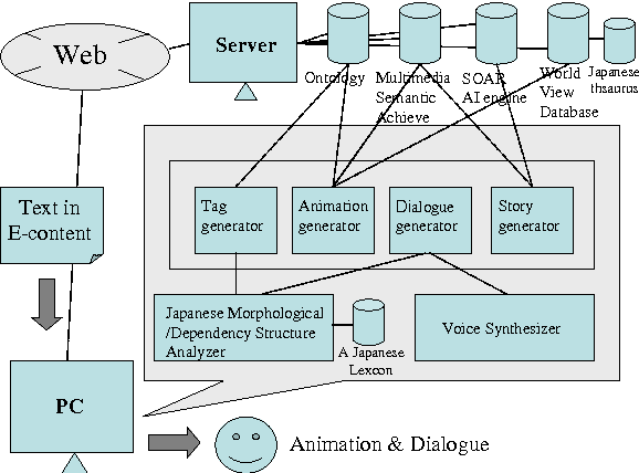 Figure 3 from Animated storytelling system via text - Semantic Scholar