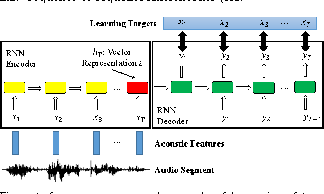 Figure 1 for Audio Word2Vec: Unsupervised Learning of Audio Segment Representations using Sequence-to-sequence Autoencoder