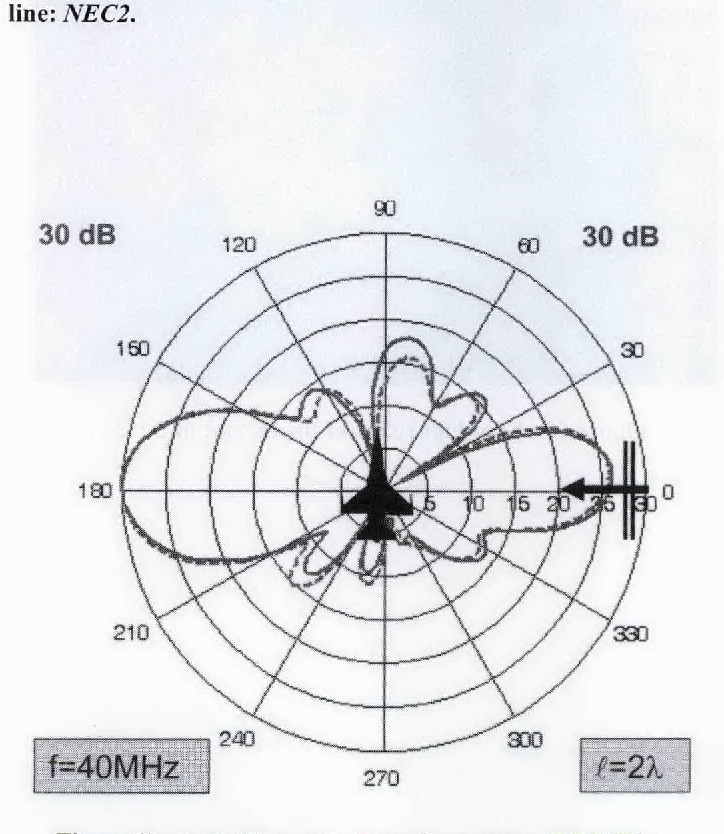 Figure 13 From Radar Cross Section Rcs Modeling And Simulation