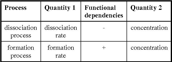 Application Qualitative Process Theory To Qualitative Simulation And