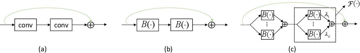 Figure 1 for Structured Binary Neural Networks for Image Recognition