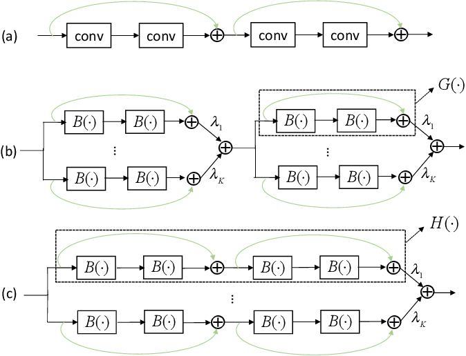 Figure 3 for Structured Binary Neural Networks for Image Recognition