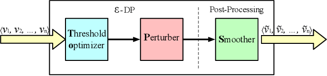 Figure 1 for Continuous Release of Data Streams under both Centralized and Local Differential Privacy