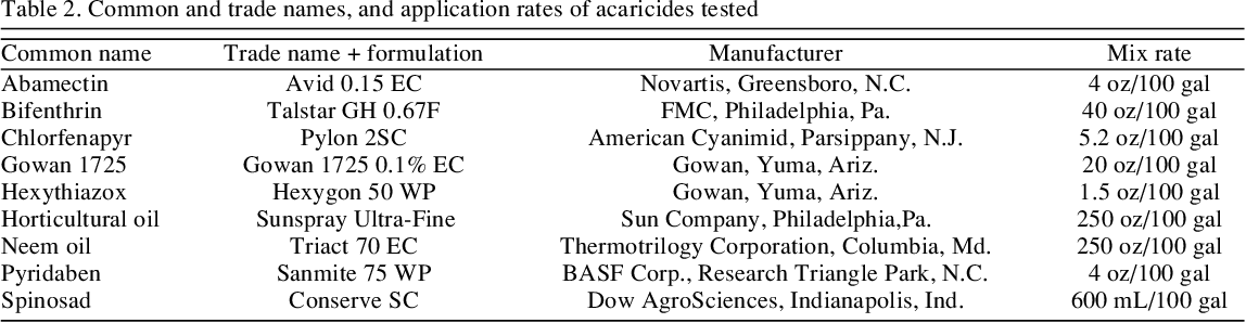 PDF] Compatibility of Acaricide Residues with Phytoseiulus