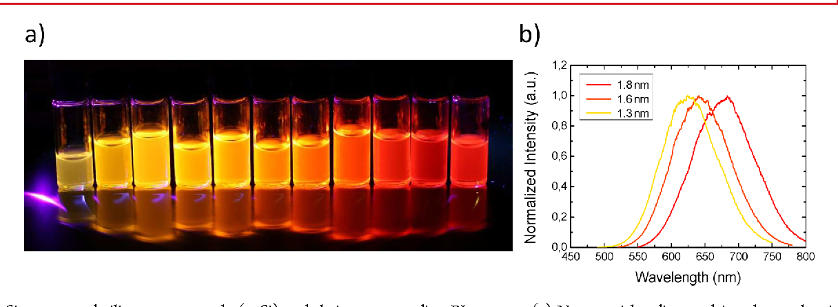 figure 1 from multicolor silicon light emitting diodes sileds