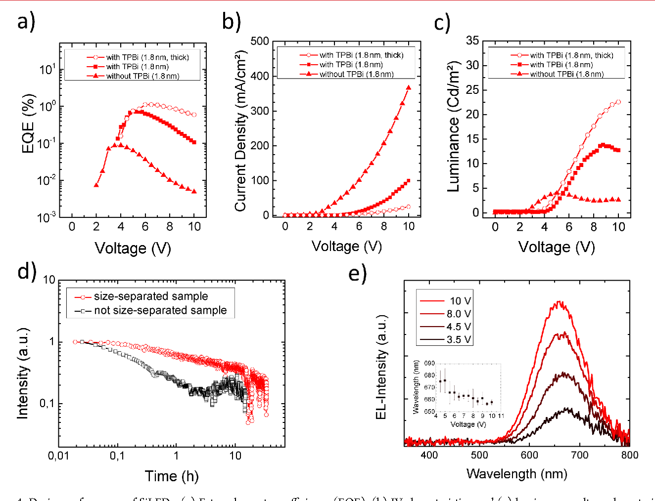 figure 4 from multicolor silicon light emitting diodes sileds