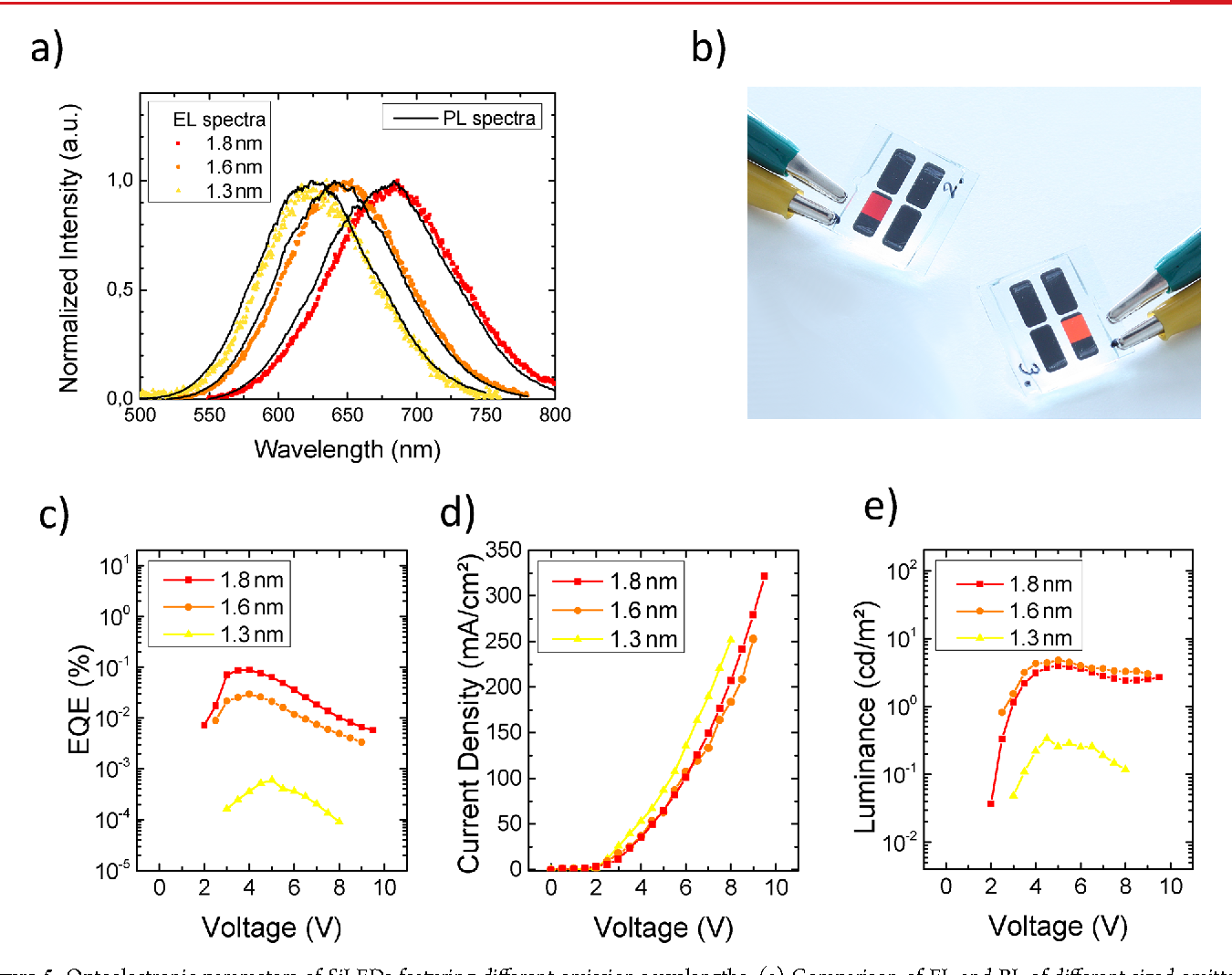 figure 5 from multicolor silicon light emitting diodes sileds