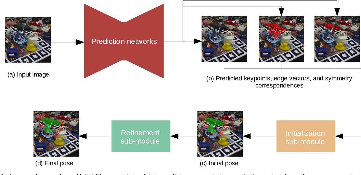 Figure 3 for HybridPose: 6D Object Pose Estimation under Hybrid Representations