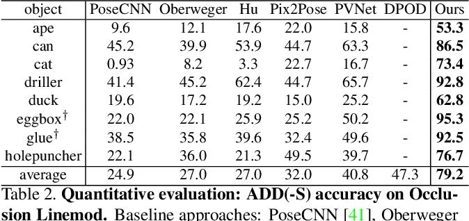 Figure 4 for HybridPose: 6D Object Pose Estimation under Hybrid Representations
