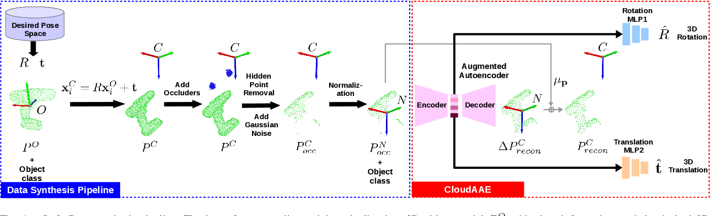 Figure 1 for CloudAAE: Learning 6D Object Pose Regression with On-line Data Synthesis on Point Clouds
