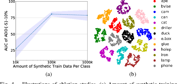 Figure 4 for CloudAAE: Learning 6D Object Pose Regression with On-line Data Synthesis on Point Clouds