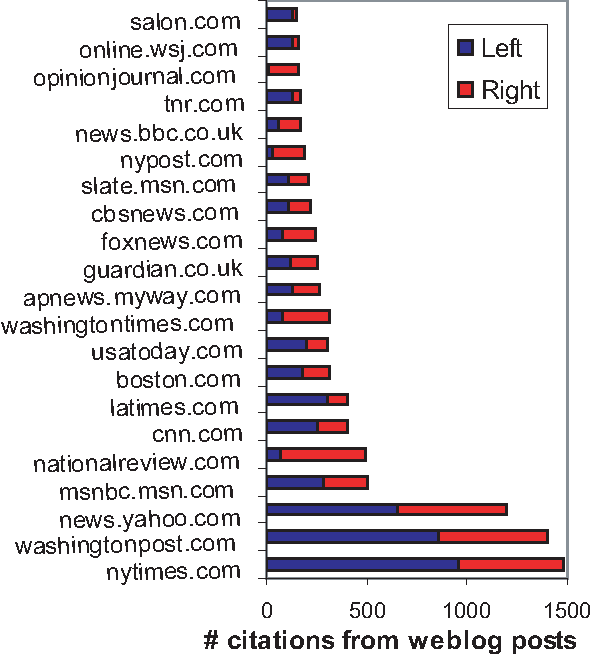 Figure 4: Most linked to news sources by the top 20 conservative and top 20