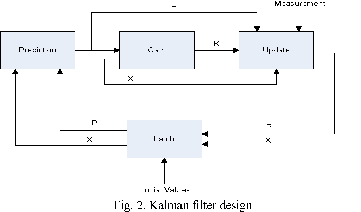 Figure 2 from Optimized Parallel Architecture of Kalman Filter for