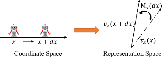 Figure 1 for Learning Neural Representation of Camera Pose with Matrix Representation of Pose Shift via View Synthesis