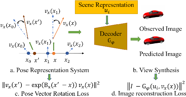 Figure 3 for Learning Neural Representation of Camera Pose with Matrix Representation of Pose Shift via View Synthesis