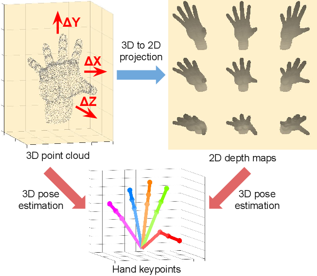 Figure 1 for V2V-PoseNet: Voxel-to-Voxel Prediction Network for Accurate 3D Hand and Human Pose Estimation from a Single Depth Map