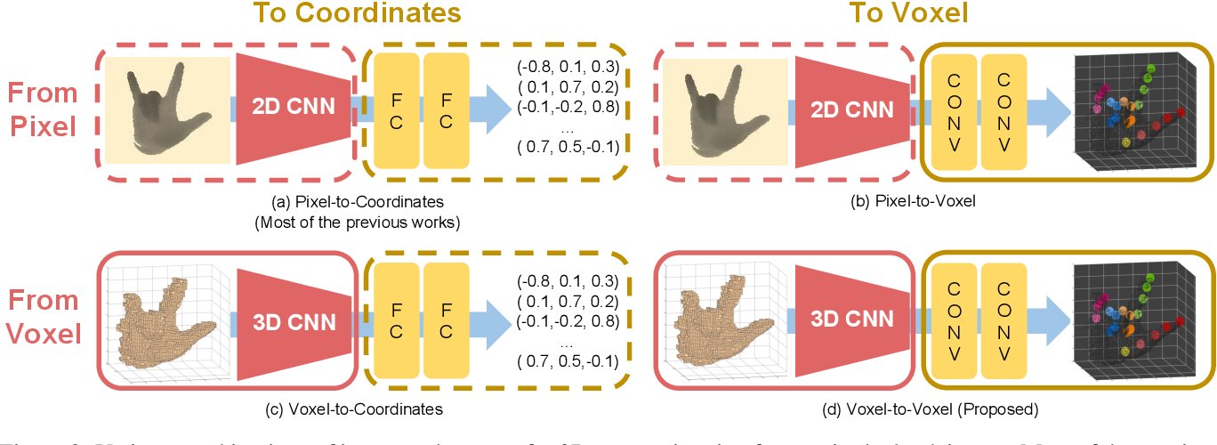 Figure 3 for V2V-PoseNet: Voxel-to-Voxel Prediction Network for Accurate 3D Hand and Human Pose Estimation from a Single Depth Map