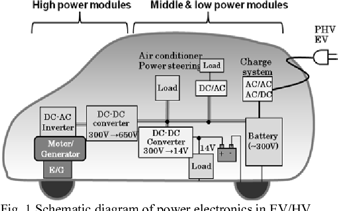 Figure 1 from GaN power device and reliability for automotive