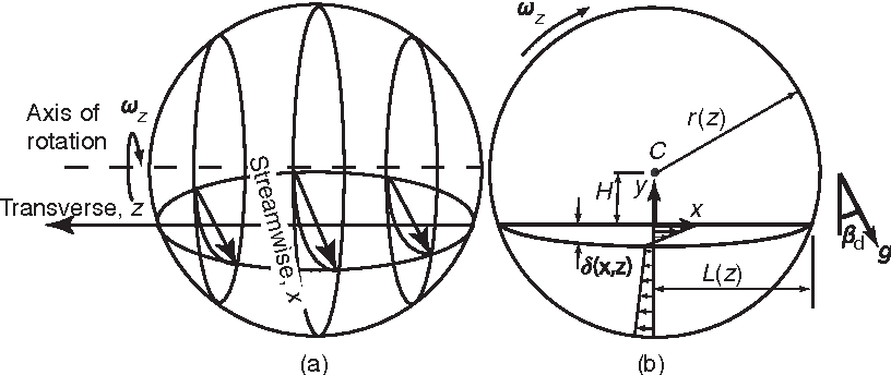 Figure 25 from A dynamical systems approach to mixing and
