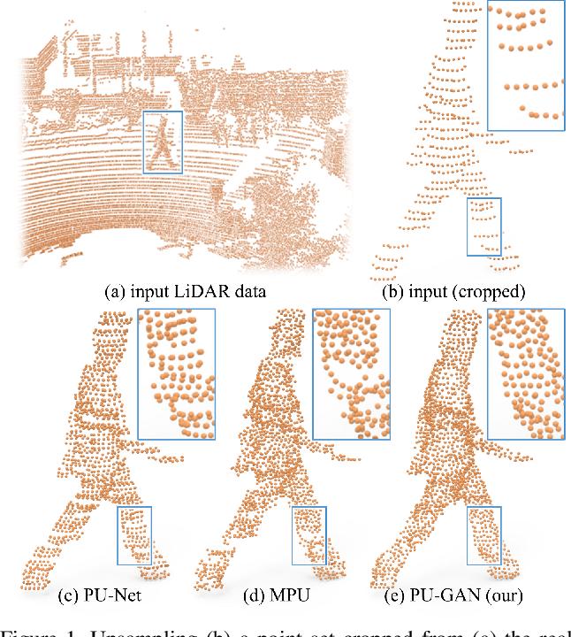 Figure 1 for PU-GAN: a Point Cloud Upsampling Adversarial Network