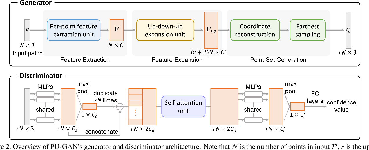 Figure 3 for PU-GAN: a Point Cloud Upsampling Adversarial Network