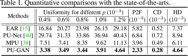Figure 2 for PU-GAN: a Point Cloud Upsampling Adversarial Network