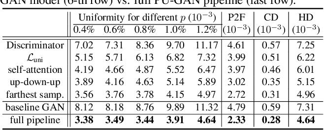 Figure 4 for PU-GAN: a Point Cloud Upsampling Adversarial Network