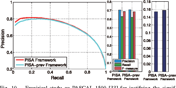Figure 2 for PISA: Pixelwise Image Saliency by Aggregating Complementary Appearance Contrast Measures with Edge-Preserving Coherence