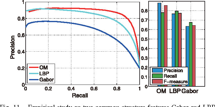 Figure 3 for PISA: Pixelwise Image Saliency by Aggregating Complementary Appearance Contrast Measures with Edge-Preserving Coherence