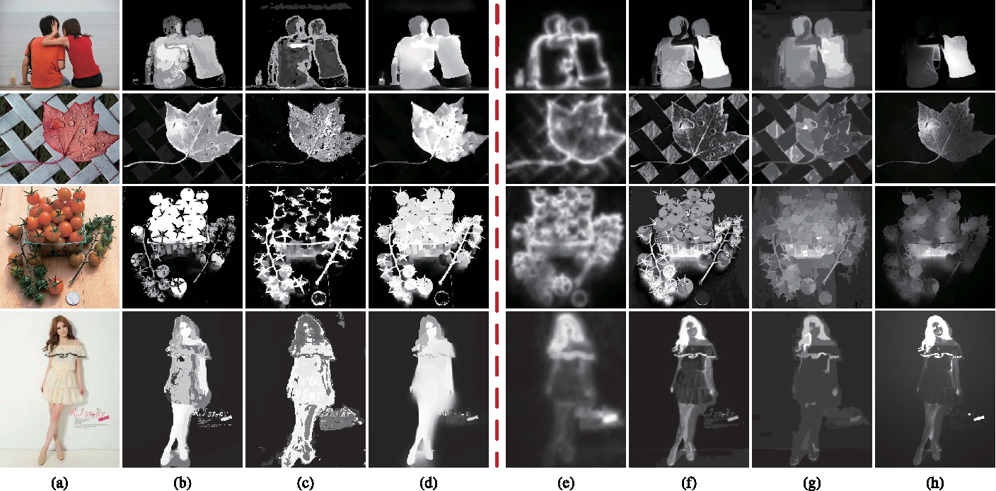 Figure 1 for PISA: Pixelwise Image Saliency by Aggregating Complementary Appearance Contrast Measures with Edge-Preserving Coherence