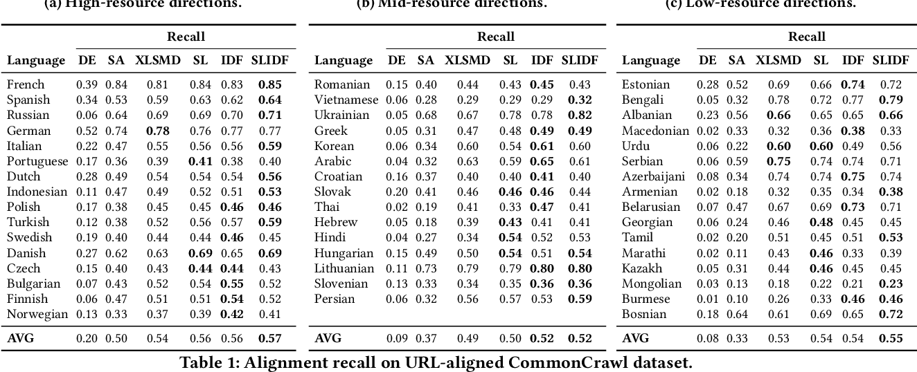 Figure 2 for Massively Multilingual Document Alignment with Cross-lingual Sentence-Mover's Distance