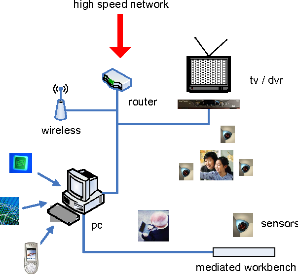 The networked home as a user-centric multimedia system - Semantic ...
