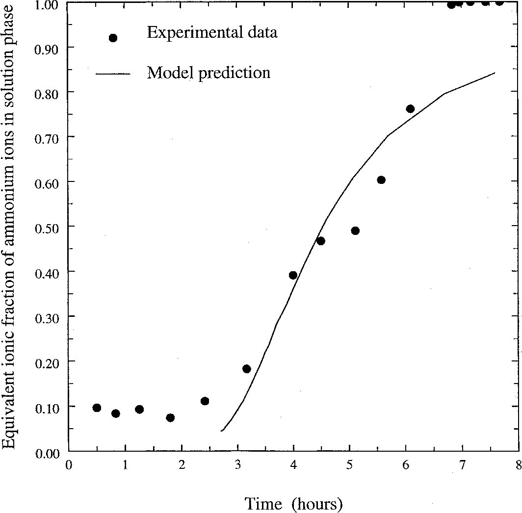 Figure 10 From Ammonia Removal Wastewaters Using Natural Zeolite Process Flow Diagram Fig Comparison Between Model Prediction And Experimental Data For Breakthrough Curve Treated Sewage