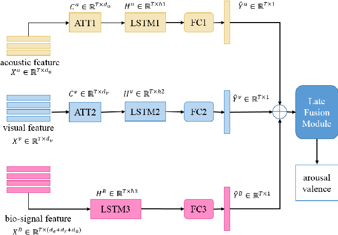 Figure 1 for Hybrid Mutimodal Fusion for Dimensional Emotion Recognition