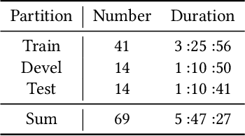 Figure 2 for Hybrid Mutimodal Fusion for Dimensional Emotion Recognition