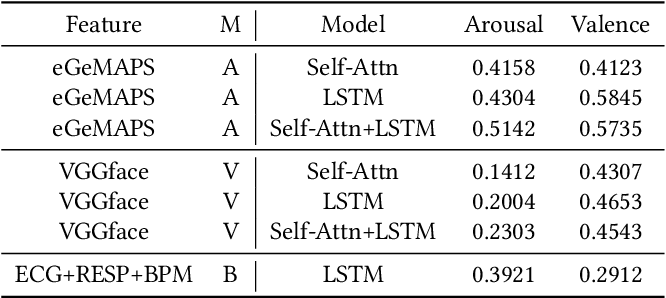 Figure 4 for Hybrid Mutimodal Fusion for Dimensional Emotion Recognition
