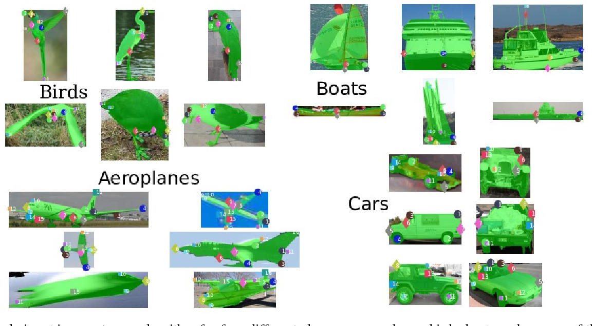 Figure 1 for Lifting Object Detection Datasets into 3D
