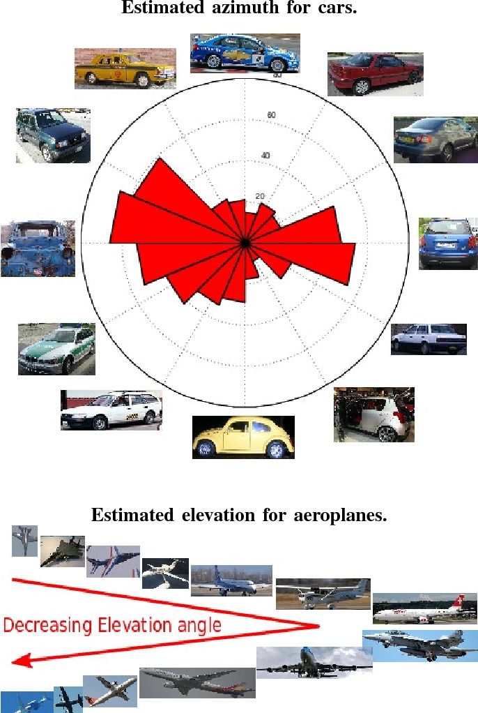 Figure 3 for Lifting Object Detection Datasets into 3D