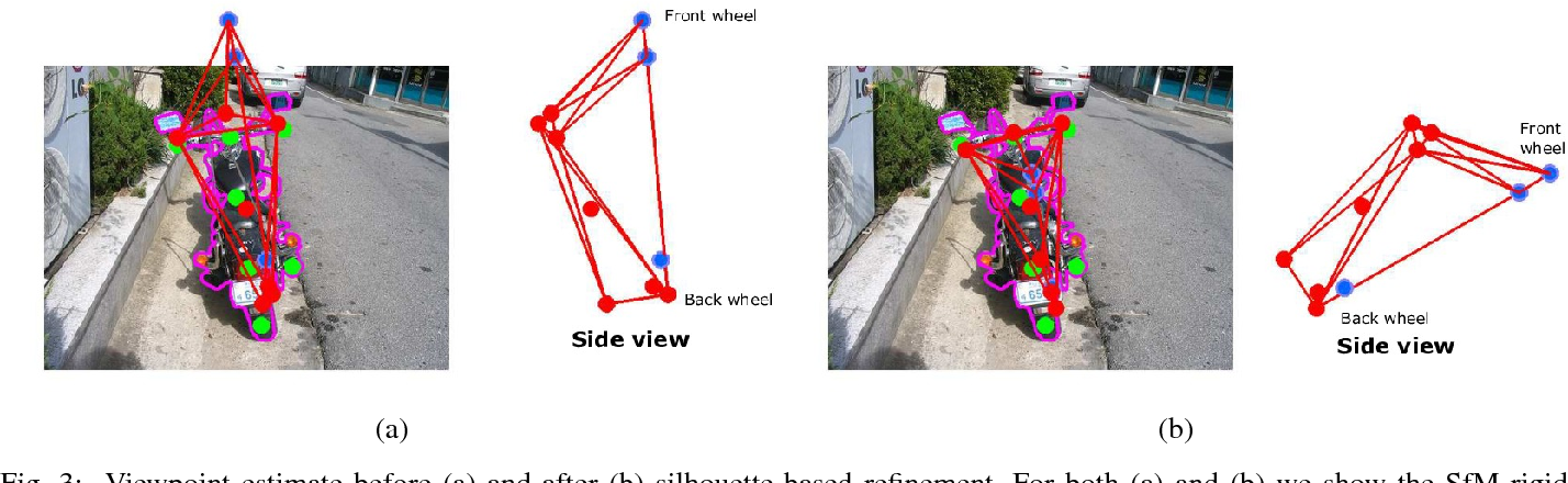 Figure 4 for Lifting Object Detection Datasets into 3D