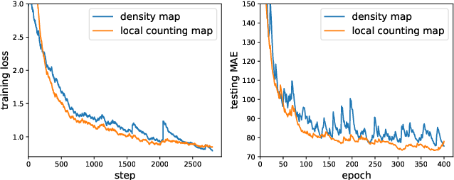 Figure 1 for Adaptive Mixture Regression Network with Local Counting Map for Crowd Counting