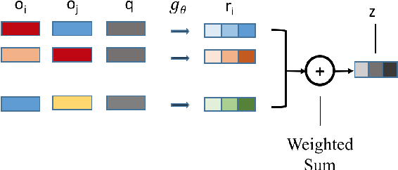 Figure 4 for Relation Module for Non-answerable Prediction on Question Answering