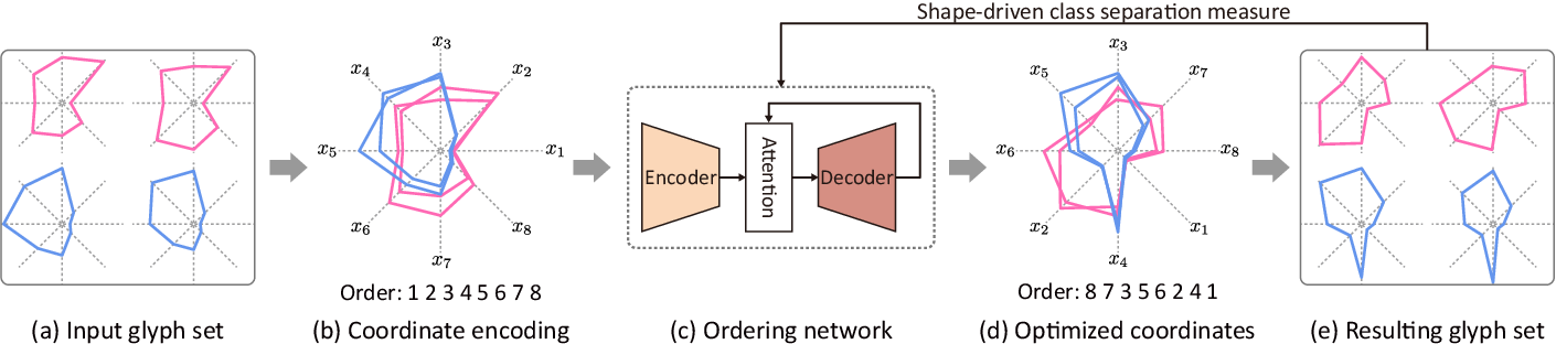 Figure 3 for Shape-driven Coordinate Ordering for Star Glyph Sets via Reinforcement Learning