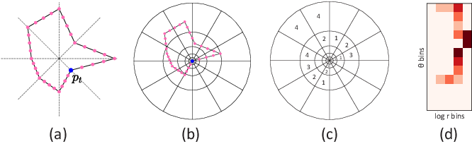 Figure 4 for Shape-driven Coordinate Ordering for Star Glyph Sets via Reinforcement Learning