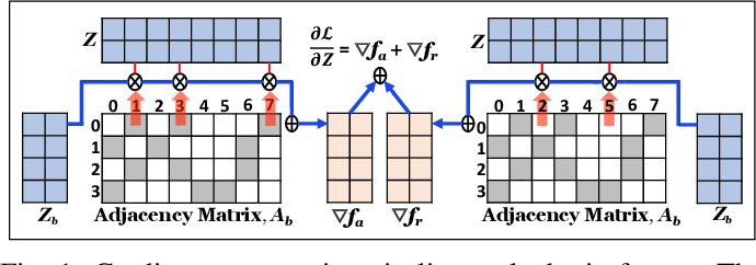 Figure 1 for Force2Vec: Parallel force-directed graph embedding
