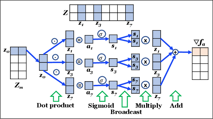 Figure 2 for Force2Vec: Parallel force-directed graph embedding