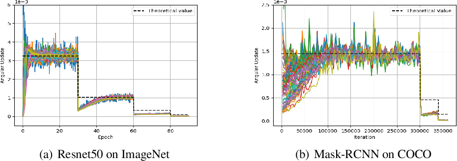 Figure 3 for Spherical Motion Dynamics of Deep Neural Networks with Batch Normalization and Weight Decay