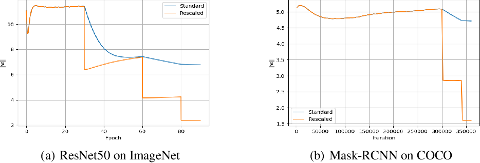Figure 4 for Spherical Motion Dynamics of Deep Neural Networks with Batch Normalization and Weight Decay